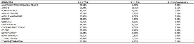 Τα ποσοστά των τριών συχνότερων μεταλλάξεων ανά Περιφέρεια όπου εντοπίστηκαν- πηγή ΕΟΔΥ
