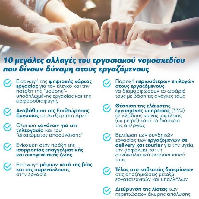 εργασιακό νομοσχέδιο οι 10 αλλαγές