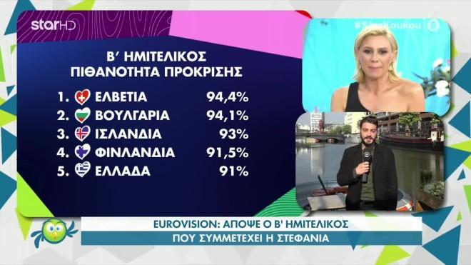 Eurovision 2021 Τα προγνωστικά για τον Β' Ημιτελικό  Ποιες χώρες περνάνε;