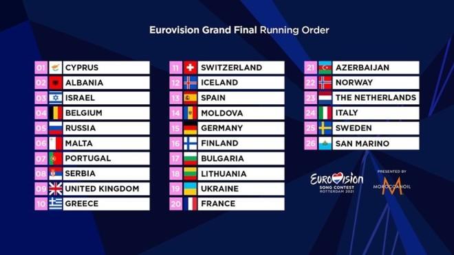 eurovision χώρες σειρά τελικός