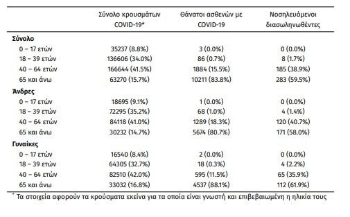 Η ηλικιακή κατανομή των (α) συνολικών κρουσμάτων, (β) των περιστατικών που κατέληξαν σε θάνατο και (γ) των ασθενών που νοσηλεύονται διασωληνωμένοι- πηγή ΕΟΔΥ