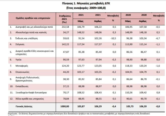 Γενικός πίνακας που αποτυπώνει με τις μεταβολές στον ΔΤΚ ανά κατηγορία προϊόντων συγκρίνοντας τον Μάιο 2021- Απρίλιο 2021 και τον Μάιο του 2020- Απρίλιο 2020- πηγή ΕΛΣΤΑΤ