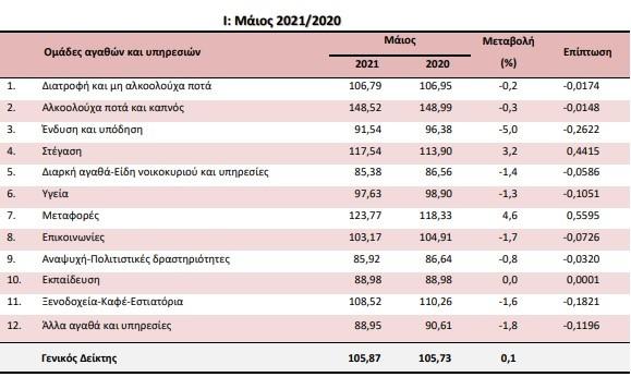Πληθωρισμός: Ετήσιες μεταβολές ΔΤΚ συγκριτικά με τον Μάιο του 2021 και του 2020/ πηγή ΕΛΣΤΑΤ
