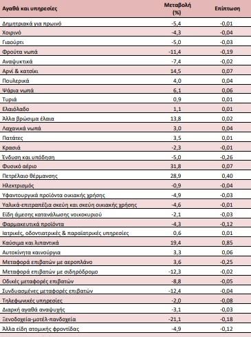 Κυριότερες μεταβολές τιμών από τη σύγκριση δεικτών Μαΐου 2021 με Μάιο 2020 και επιπτώσεις τους στον Γενικό ΔΤΚ