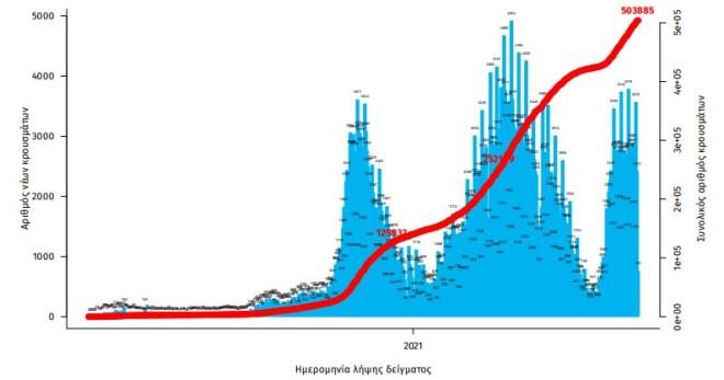 Aριθμός εργαστηριακά επιβεβαιωμένων κρουσμάτων Covid-19 στην Ελλάδα, 04 Αυγούστου 2021