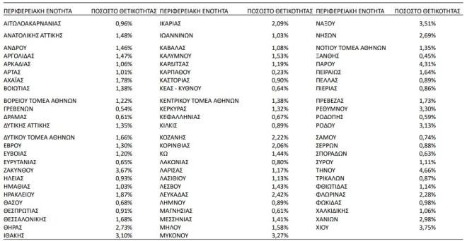 Tα ποσοστά θετικότητας ανά Περιφερειακή ενότητα- πηγή ΕΟΔΥ