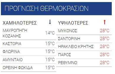 καιρός θερμοκρασίες