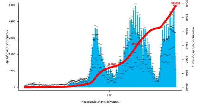 Aριθμός εργαστηριακά επιβεβαιωμένων κρουσμάτων COVID-19 στην Ελλάδα, 30 Αυγούστου 2021- πηγή ΕΟΔΥ