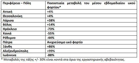 Ποσοστιαία μεταβολή στη μέση συγκέντρωση του ιικού φορτίου του SARS-CoV-2 στα αστικά λύματα ανά 100.000 κατοίκους την εβδομάδα 23-29 Αυγούστου 2021 - πηγή ΕΟΔΥ