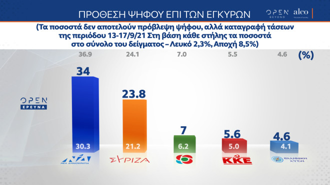 δημοσκόπηση ALCO πρόθεση ψήφου