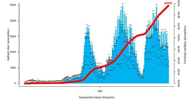 Aριθμός εργαστηριακά επιβεβαιωμένων κρουσμάτων COVID-19 στην Ελλάδα, 11 Οκτωβρίου 2021